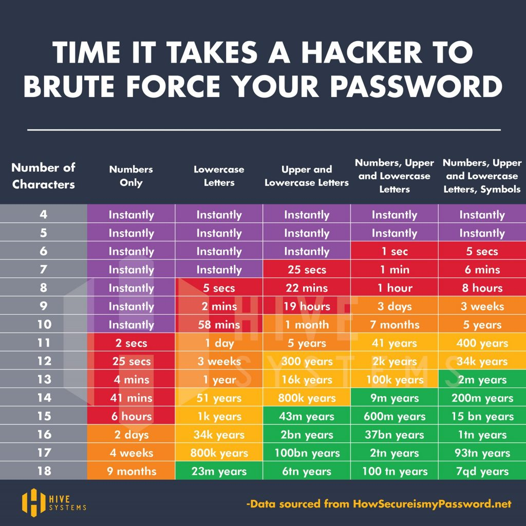 image showing the time it takes for a hacker to brute force your password
